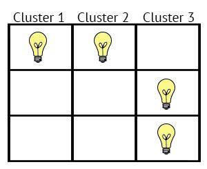 uitbeelding van tool: clustering