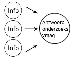 uitbeelding van tool: desk research