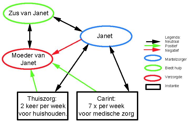 plaatje van een eco-map